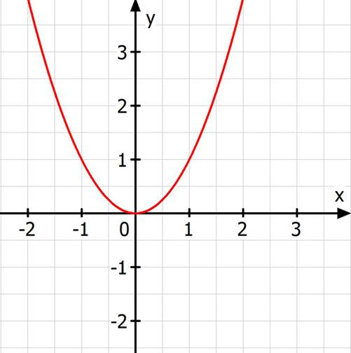 achsensymmetrischer Graph