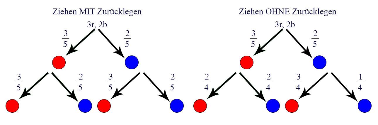 Unterschied Baumdiagramm für Ziehen mit und ohne Zurücklegen