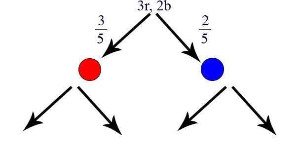 Baumdiagramm Erstellung