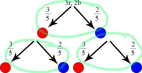 Tipps Baumdiagramm