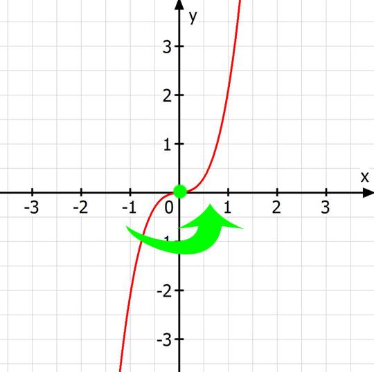 punktsymmetrischer Graph