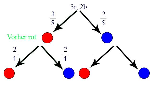 Erstellung Baumdiagramm