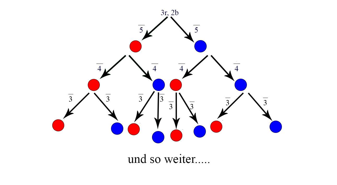 Tipp Baumdiagramm
