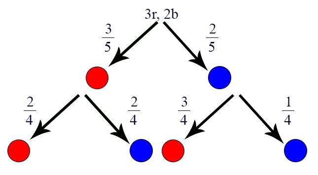 Erstellung Baumdiagramm Ziehen ohne Zurücklegen